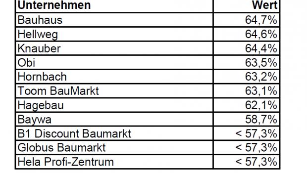 Laut Service Value bietet Bauhaus das beste Serviceerlebnis.