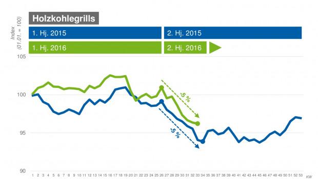 Die Preisentwicklung von Holzkohlegrills auf Check24.