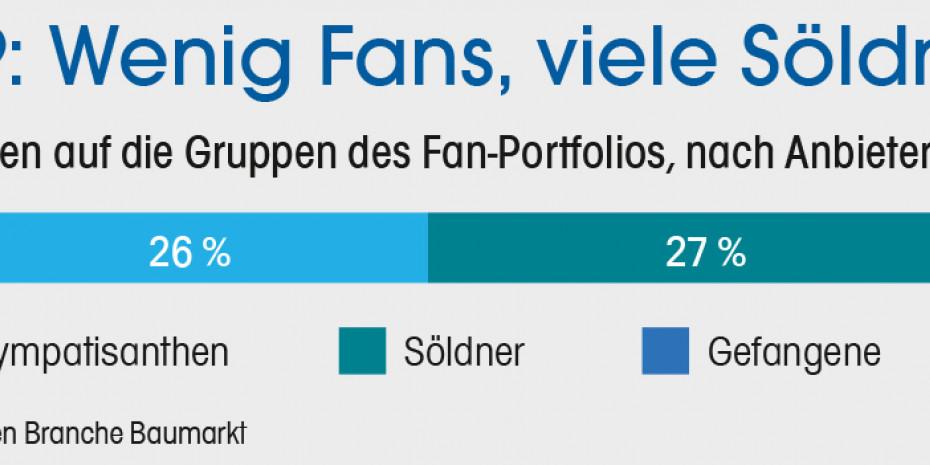 Studie, Fanfocus Deutschland