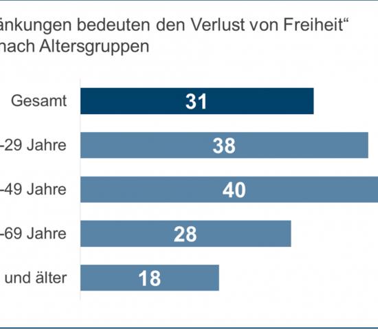 """Das IFH Köln wirft mit seinem neuen """"Corona Consumer Check"""" einen Blick auf die Stimmungslage und die Verhaltensweisen der deutschen Konsumenten."""
