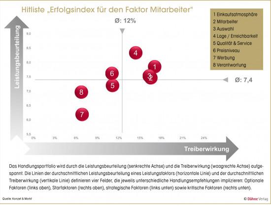 """Hitliste """"Erfolgsindex für den Faktor Mitarbeiter"""""""