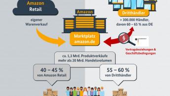 Marketplace macht bis zu 60 Prozent des Volumens auf amazon.de aus