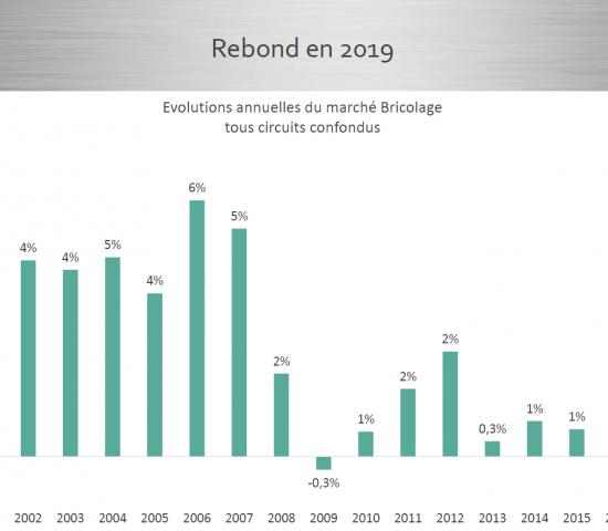 Die Wachstumsraten des DIY-Gesamtmarktes in Frankreich in den vergangenen Jahren. Quelle: FMB/Inoha
