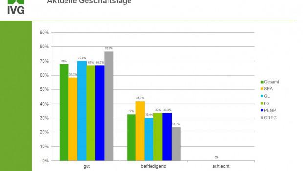 Die IVG-Mitglieder blicken weitgehend optimistisch auf die bevorstehende Saison.