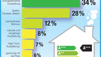 Energieeffizienz hat beim Hausbau oberste Priorität