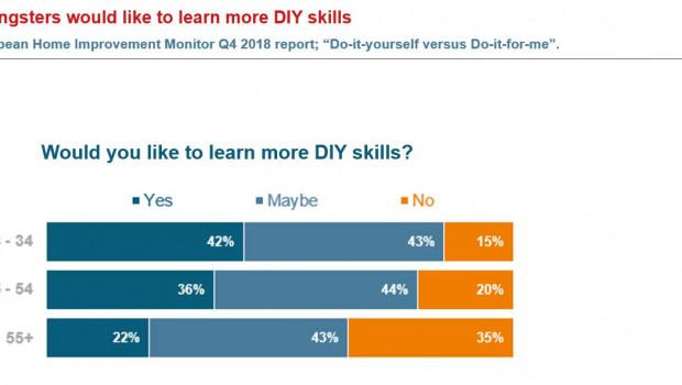 85 Prozent der 18- bis 34-jährigen Europäer sind offen dafür, mehr DIY-Fertigkeiten zu erlernen. [Bild: USP Marketing Consultancy]