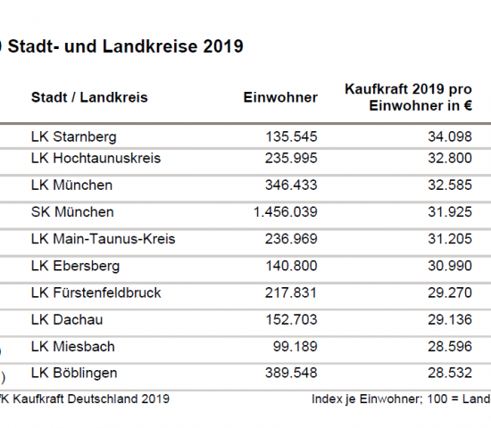 Die zehn Stadt- und Landkreise mit der höchsten Kaufkraft laut GfK.