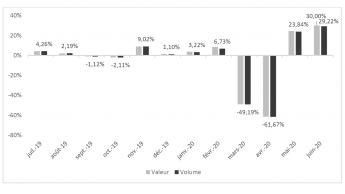 Baumarktumsätze in Frankreich stiegen im Juni um 30 Prozent