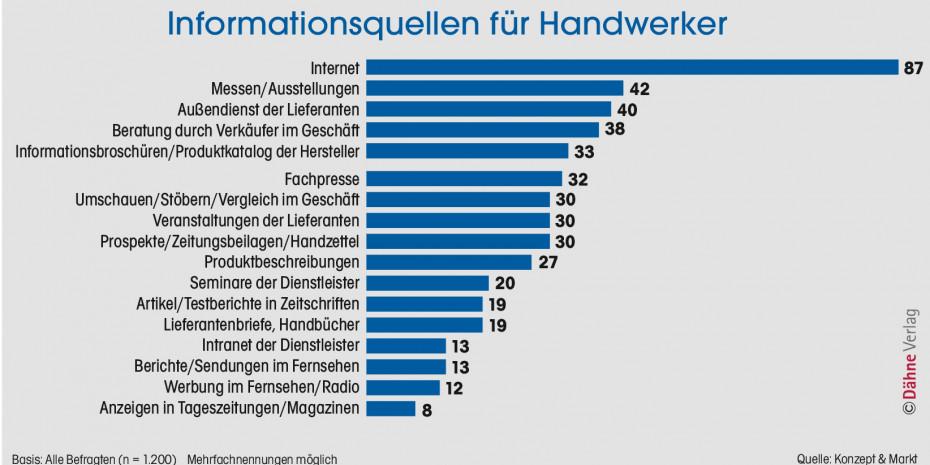 Informationsquellen für Handwerker, Konzept & Markt, Dähne Verlag