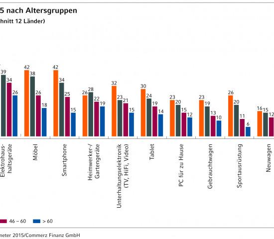 Europa-Konsumbarometer 2015: Kaufabsichten Altersgruppen