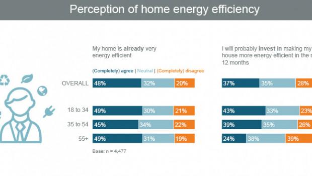 Ergebnisse des European Home Improvement Monitor zum Thema Energieeffizienz aus der Umfrage im ersten Quartal 2020.