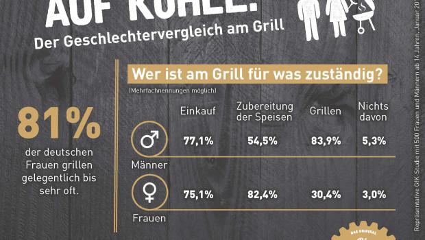Vor dem Rost bleiben die Rollen eher konservativ verteilt: Sie bereitet zu, er grillt. Das jedenfalls legt eine GfK-Umfrage im Auftrag der Grill-Manufaktur nahe.