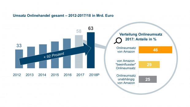 Für 2018 prognostiziert das IFH-Köln einen Online-Umsatz von 63 Mrd. Euro. [Quelle. IFH-Branchenreport]