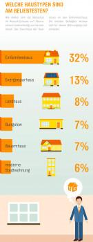 Wohntraumstudie Haustypen