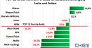 Deutlicher Rückgang des Weltmarktes für Lacke und Farben
