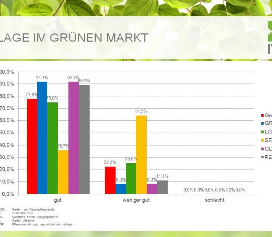 Der IVG fragt die Markteinschätzungen seiner Mitglieder regelmäßig ab.