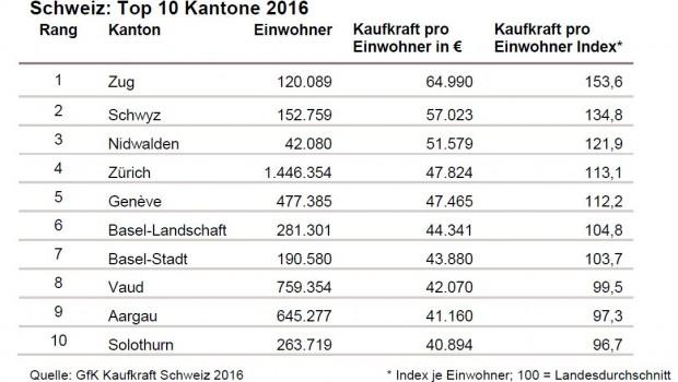 Die Schweizer Kantone weisen erhebliche Unterschiede in der Kaufkraft pro Einwohner auf.
