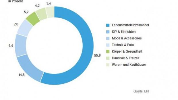 Der LEH dominiert, doch Baumärkte und Einrichter liegen auf dem zweiten Umsatzplatz, so eine aktuelle IFH-Studie.