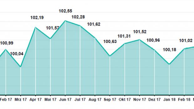 Der Verlauf des HDE-Konsumbarometers seit Oktober 2016.