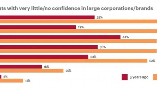Vertrauen und Personalisierung werden immer wichtiger, so das Ergebnis einer Kearney-Studie zu den Kunden der Zukunft.