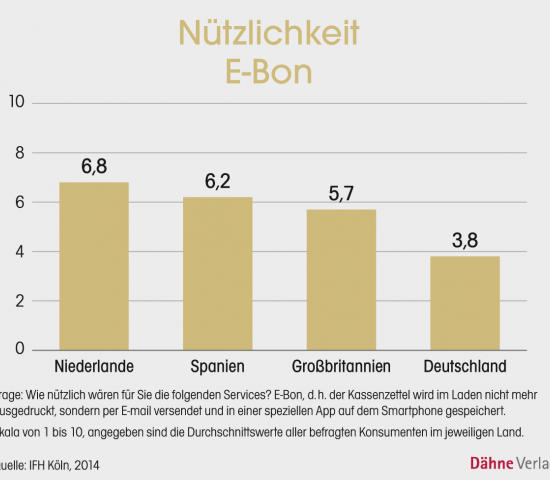 Grafik E-Bon