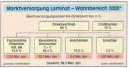 Gute Chancen für Laminat, Parkett und Kork