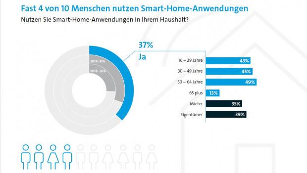 37 Prozent der Befragten gaben an, Smart-Home-Anwendungen zu nutzen.