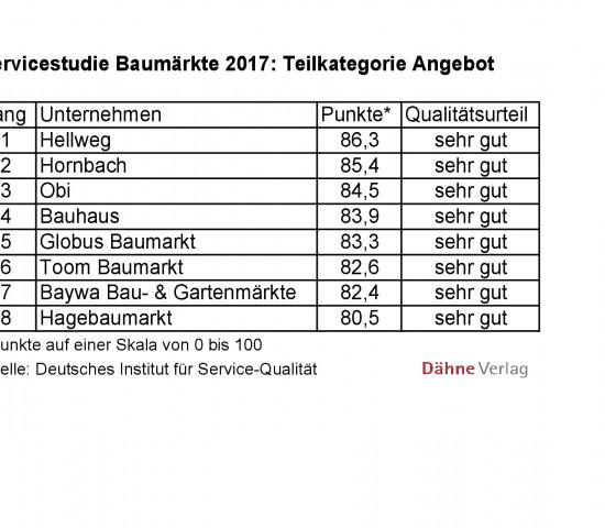 Servicestudie Baumärkte 2017 des Deutschen Instituts für Service-Qualität: Angebot.