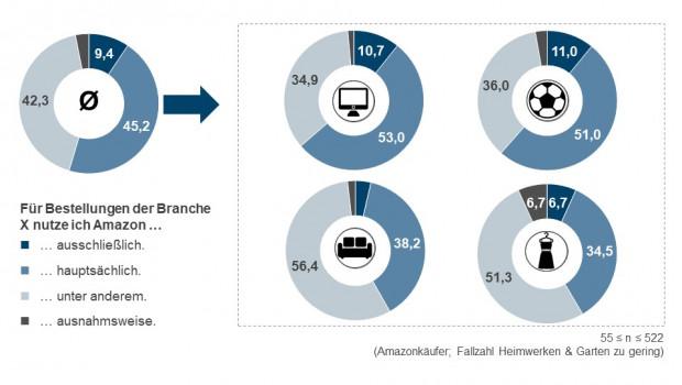 Die ECC-Studie zeigt, in welchem Maß Amazon für den Kauf in verschiedenen Produktkategorien genutzt wird.