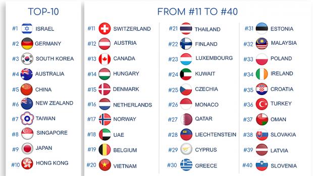 Deutschland gehört nach einer studie der DKG zu den sichersten Corona-Ländern in der Welt.
