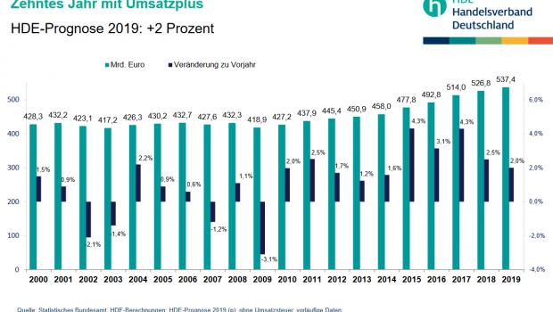 Die HDE-Statistik 2000 bis 2019.