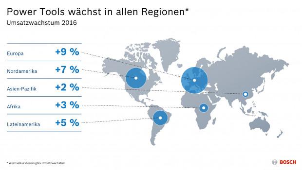 Bosch Power Tools hat seinen Umsatz auf allen Kontinenten gesteigert.