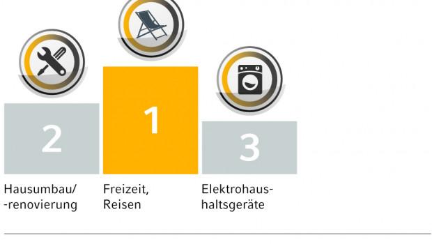 Europa-Konsumbarometer 2015: Top 3 Kaufabsichten