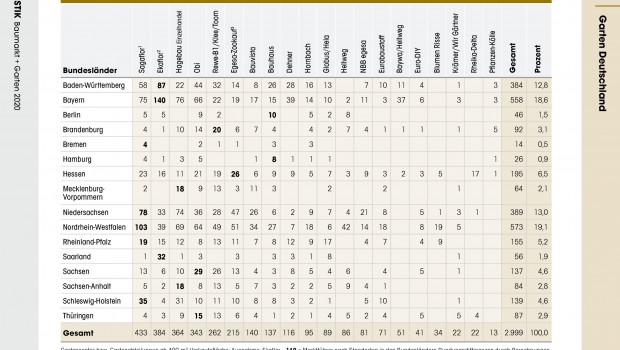 Die Ausgabe 2020 der Statistik Baumarkt + Garten ist Ende Mai neu erschienen. Zu sehen: Ein Ausschnitt zur Gartencenterverteilung in Deutschland.