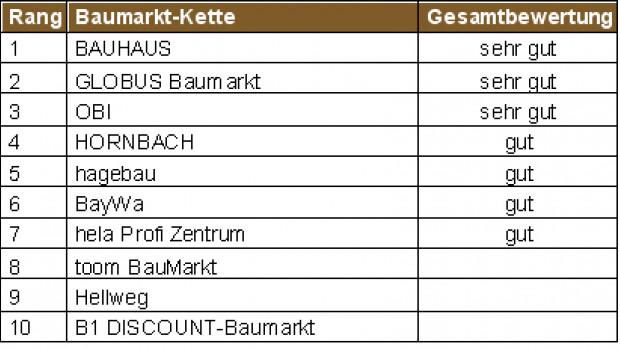 Service-Atlas Baumärkte 2014