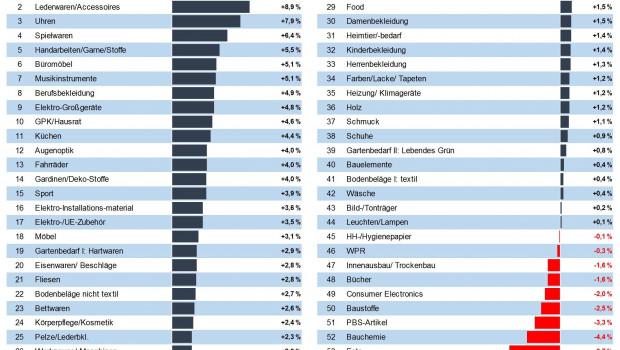 Das Märkte-Ranking von IFH und BBE analysiert 54 Konsumgütermärkte.