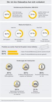 """Die Ergebnisse des """"Europa Konsumbarometer"""" zum Thema Kaufpraktiken in der Zusammenfassung."""