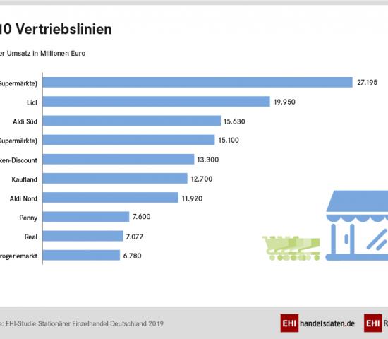 Liste der Top 10 stationären Einzelhandelsunternehmen in Deutschland. [Quelle: EHI Retail Institut]