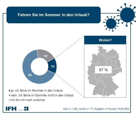 Corona Consumer Check der IFH Köln