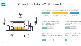 Fast jeder Zweite will ein Smart Home