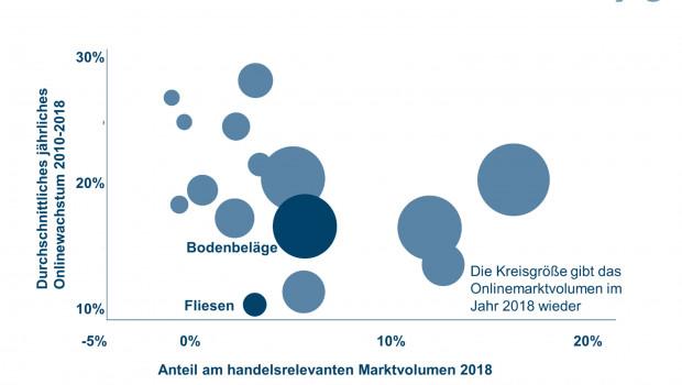 Der Onlinehandel mit Bodenbelägen ist laut dem IFH zwischen 2010 und 2018 um durchschnittlich 15 Prozent gewachsen. [Grafik: IFH Köln]