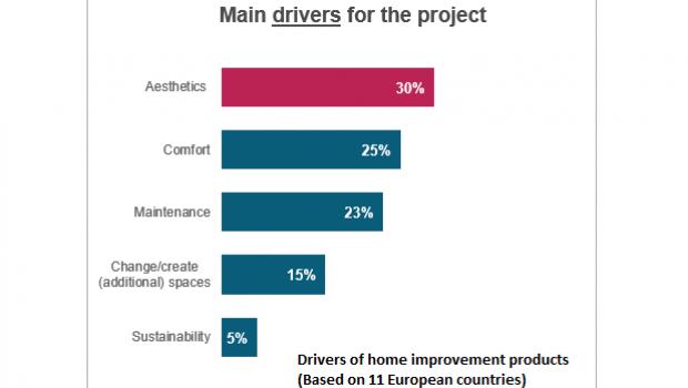 Der wichtigste Grund für ein Projekt in Haus oder Wohnung: Es soll schöner aussehen. Quelle: European Home Improvement Monitor, USP Marketing Consultancy